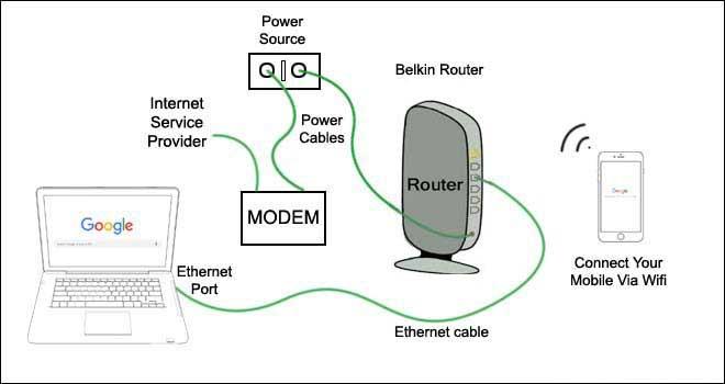 belkin network connection