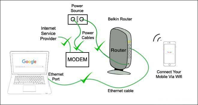 check properly belkin router r